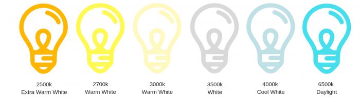 Light Bulb Colour Temperature Chart Dusk Lighting Blog