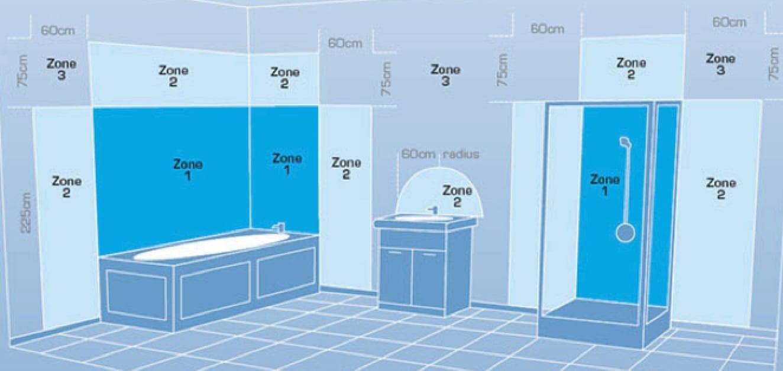 Bathroom zones bathroom lighting zones dusk lighting for Bathroom zone 2 ip rating
